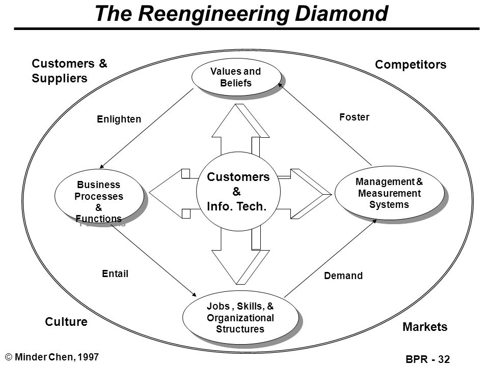 BPR - 32 © Minder Chen, 1997 The Reengineering Diamond Business Processes & Functions Business Processes & Functions Management & Measurement Systems