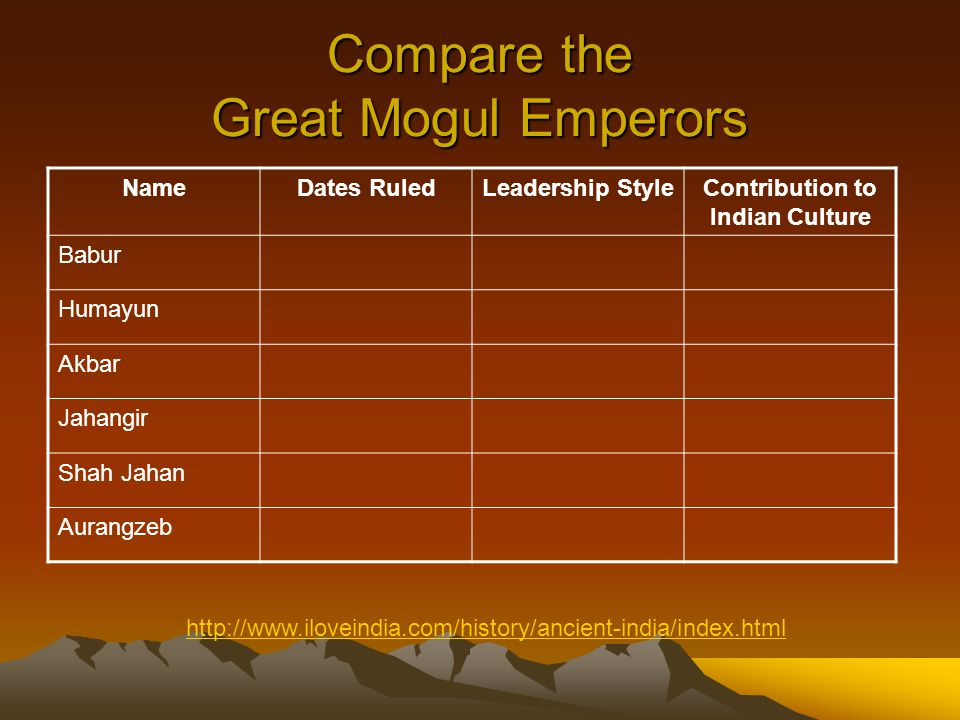 Compare the Great Mogul Emperors NameDates RuledLeadership StyleContribution to Indian Culture Babur Humayun Akbar Jahangir Shah Jahan Aurangzeb http://www.iloveindia.com/history/ancient-india/index.html