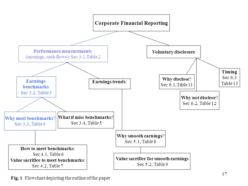 17 Corporate Financial Reporting Performance measurements (earnings, cash flows): Sec 3.1,Table 2 Voluntary disclosure Earnings benchmarks Sec 3.2, Table 3 Earnings trends: Why meet benchmarks.