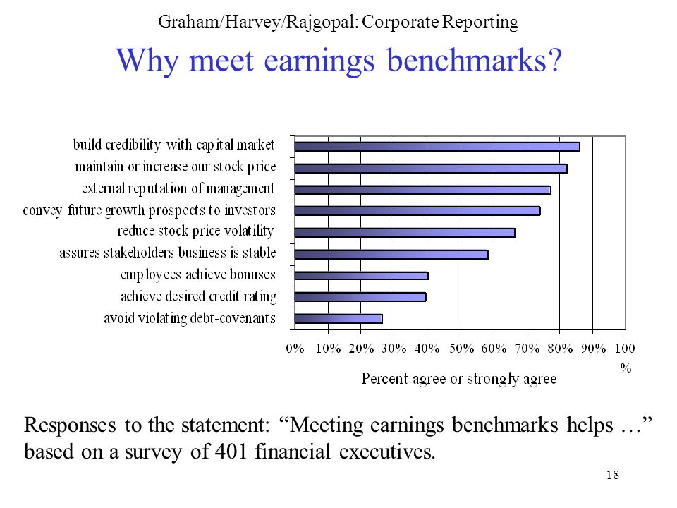 18 Graham/Harvey/Rajgopal: Corporate Reporting Why meet earnings benchmarks.
