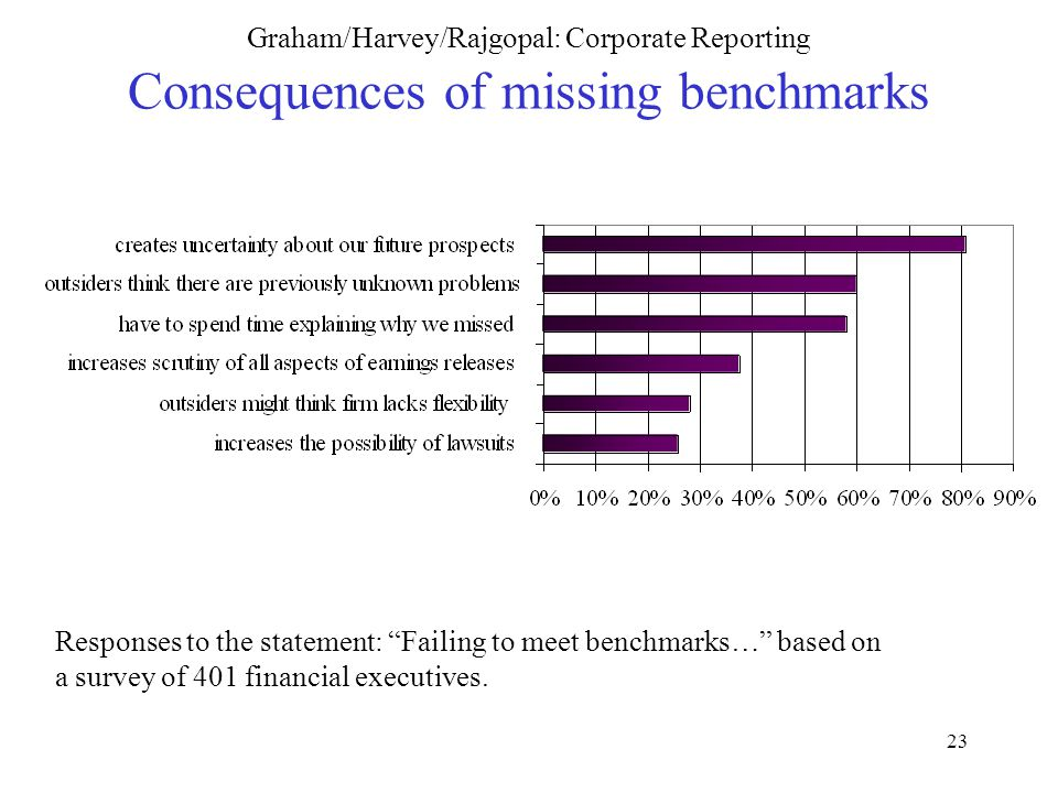 23 Graham/Harvey/Rajgopal: Corporate Reporting Consequences of missing benchmarks Responses to the statement: Failing to meet benchmarks… based on a survey of 401 financial executives.