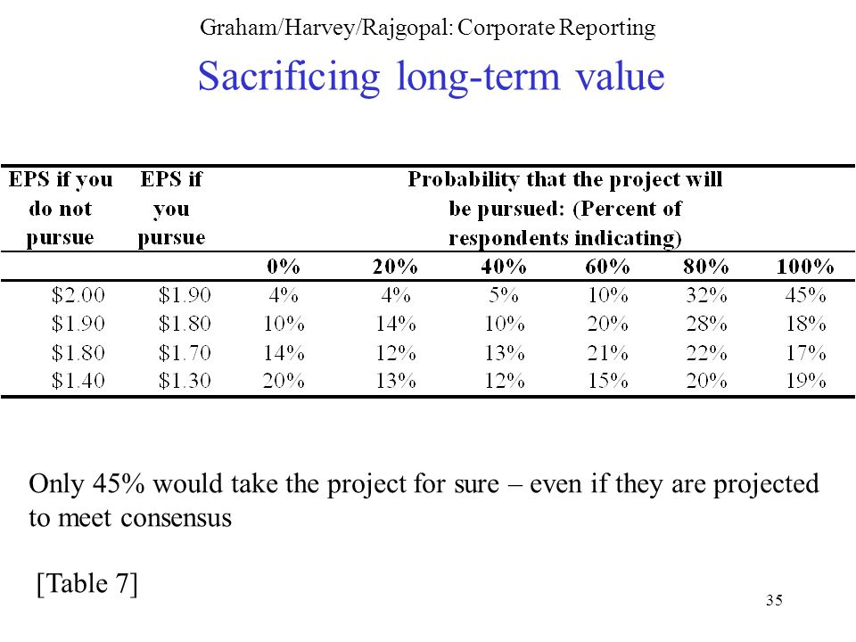 35 Graham/Harvey/Rajgopal: Corporate Reporting Sacrificing long-term value Only 45% would take the project for sure – even if they are projected to meet consensus [Table 7]