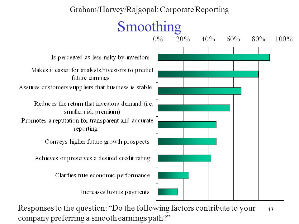 43 Graham/Harvey/Rajgopal: Corporate Reporting Smoothing Responses to the question: Do the following factors contribute to your company preferring a smooth earnings path