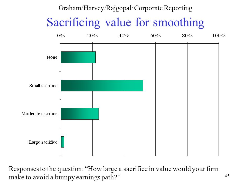 45 Graham/Harvey/Rajgopal: Corporate Reporting Sacrificing value for smoothing Responses to the question: How large a sacrifice in value would your firm make to avoid a bumpy earnings path
