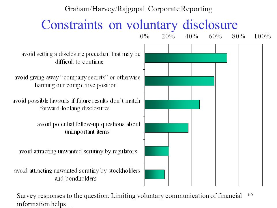 65 Graham/Harvey/Rajgopal: Corporate Reporting Constraints on voluntary disclosure Survey responses to the question: Limiting voluntary communication of financial information helps…