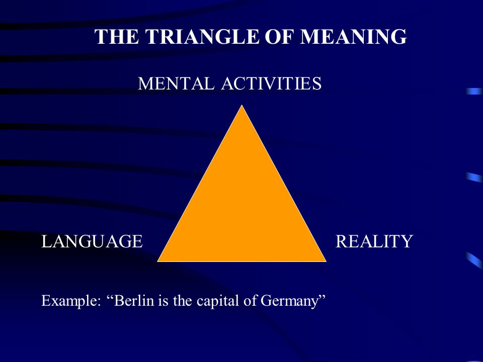 "THE TRIANGLE OF MEANING MENTAL ACTIVITIES LANGUAGE REALITY Example: ""Berlin is the capital of Germany"""