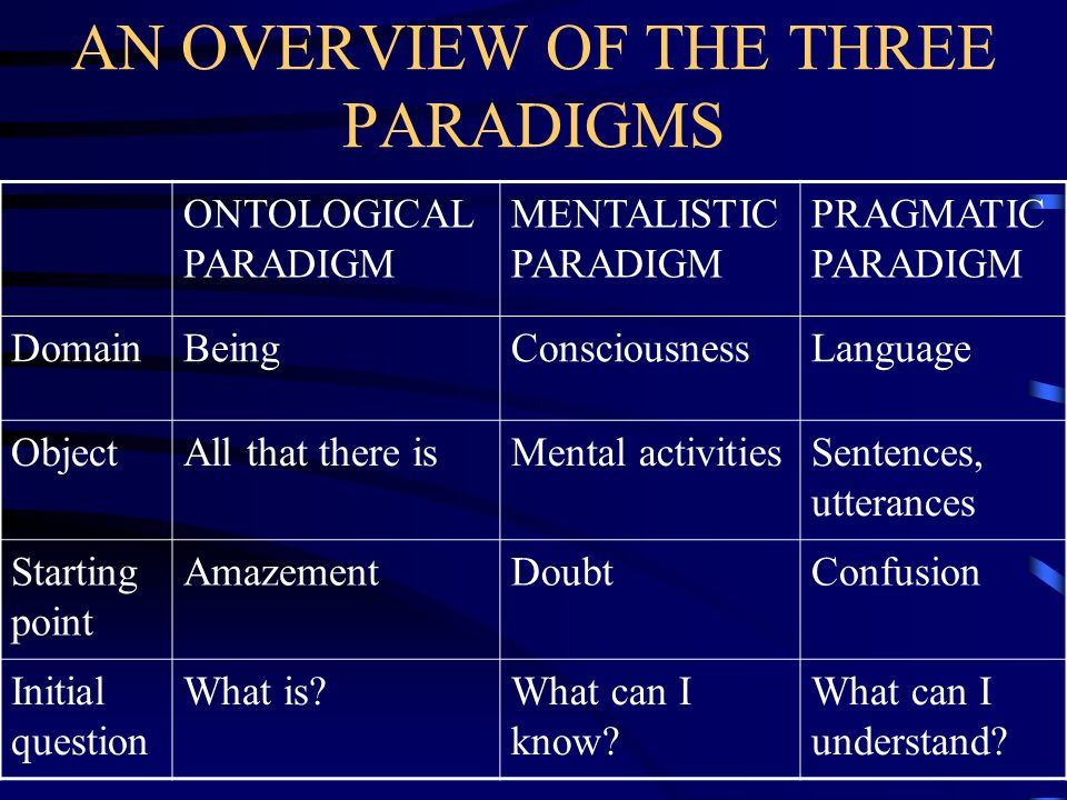 AN OVERVIEW OF THE THREE PARADIGMS ONTOLOGICAL PARADIGM MENTALISTIC PARADIGM PRAGMATIC PARADIGM DomainBeingConsciousnessLanguage ObjectAll that there