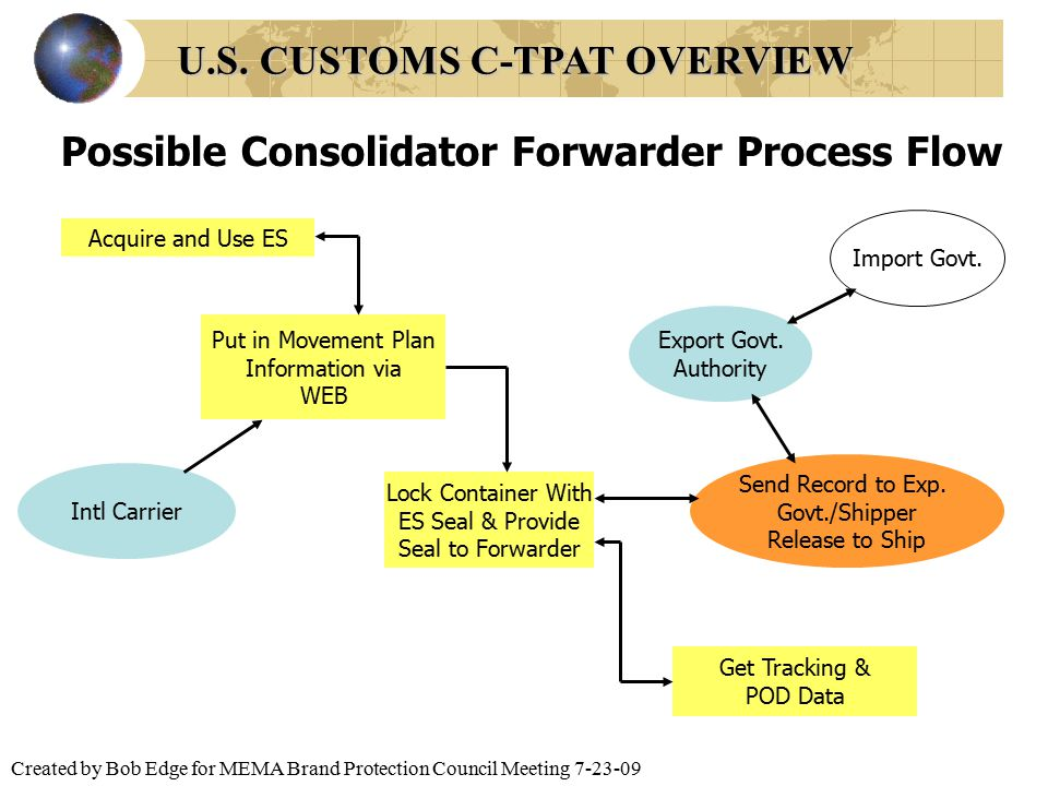 Created by Bob Edge for MEMA Brand Protection Council Meeting 7-23-09 Possible Consolidator Forwarder Process Flow Acquire and Use ES Put in Movement