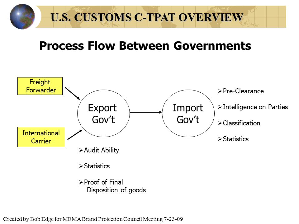 Created by Bob Edge for MEMA Brand Protection Council Meeting 7-23-09 Process Flow Between Governments Export Gov't Import Gov't Freight Forwarder Int