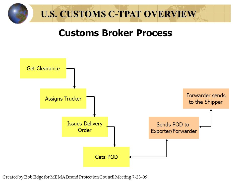 Created by Bob Edge for MEMA Brand Protection Council Meeting 7-23-09 Customs Broker Process Get Clearance Assigns Trucker Issues Delivery Order Gets