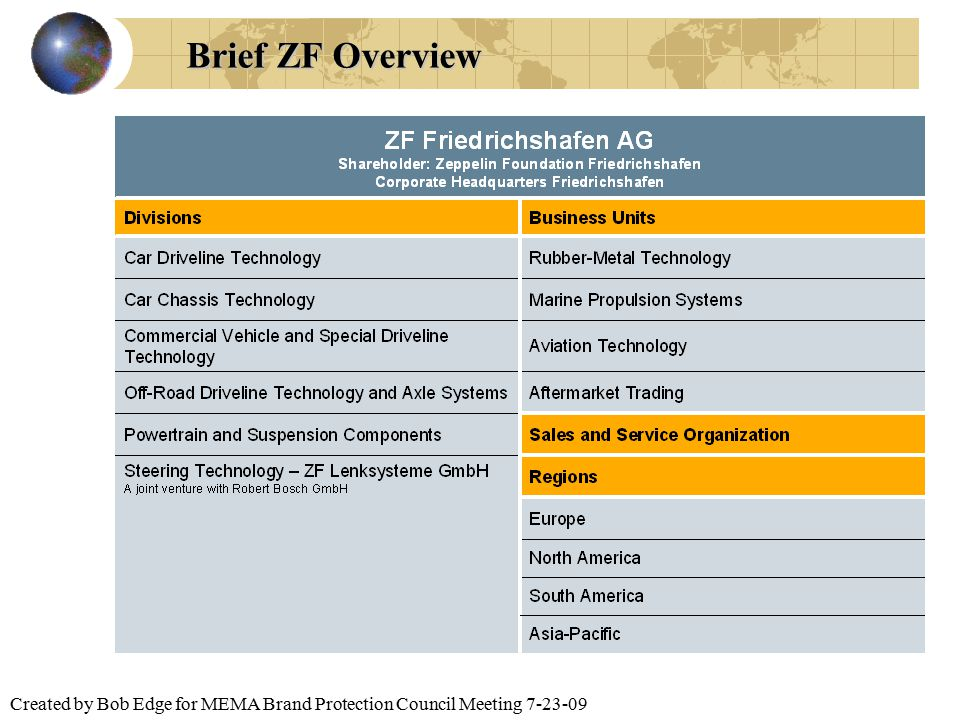 Created by Bob Edge for MEMA Brand Protection Council Meeting 7-23-09 Brief ZF Overview