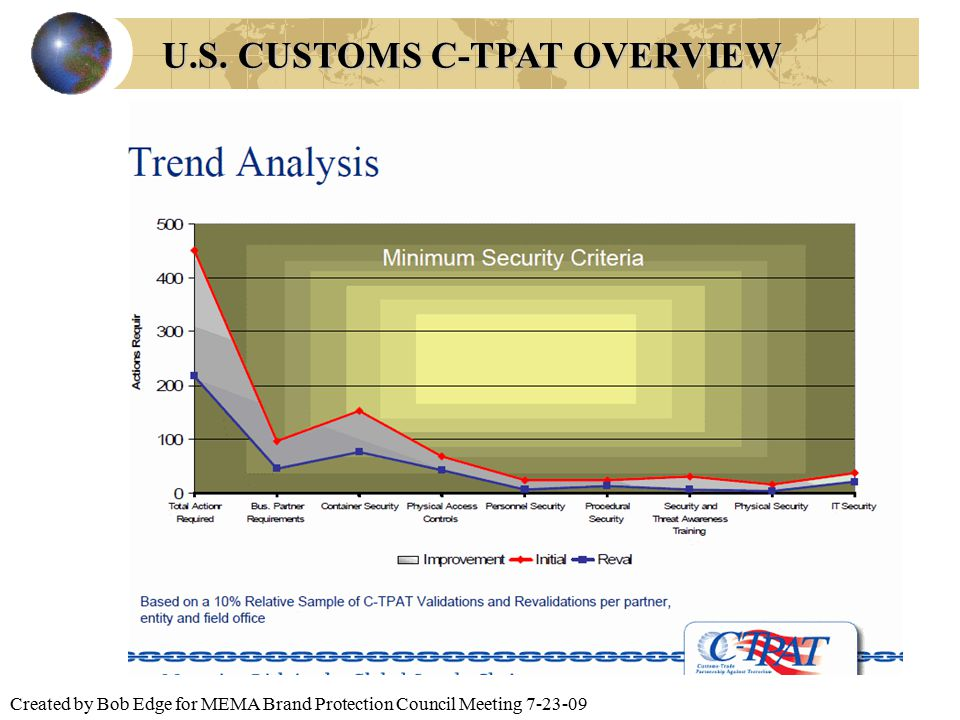 Created by Bob Edge for MEMA Brand Protection Council Meeting 7-23-09 U.S. CUSTOMS C-TPAT OVERVIEW