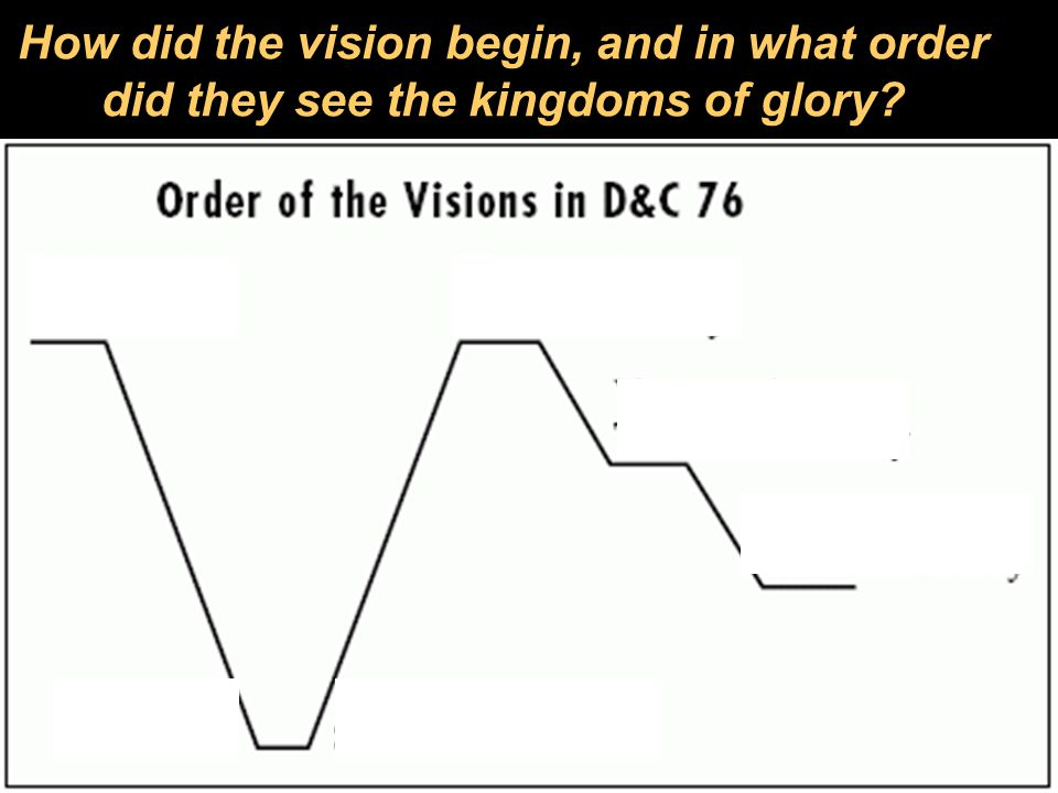 How did the vision begin, and in what order did they see the kingdoms of glory