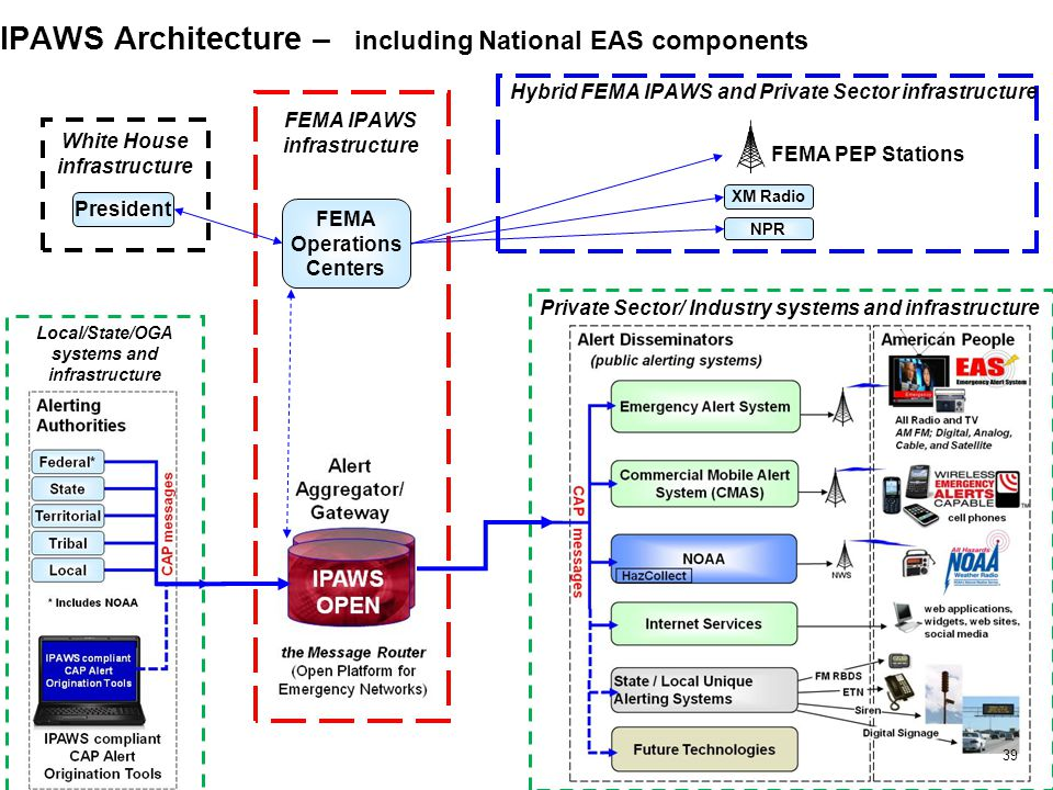 IPAWS Architecture – including National EAS components 39 Local/State/OGA systems and infrastructure Private Sector/ Industry systems and infrastructure FEMA IPAWS infrastructure FEMA PEP Stations XM Radio NPR Hybrid FEMA IPAWS and Private Sector infrastructure President White House infrastructure FEMA Operations Centers