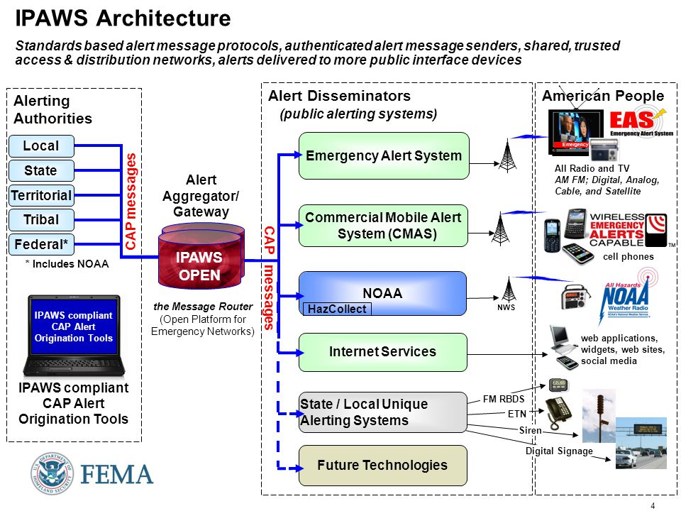 15 Federal Government Roles in WEA/CMAS  FCC's Public Safety & Homeland Security Bureau is the regulatory authority for CMAS –Requirements for participation in the voluntary Commercial Mobile Alert System are defined in Title 47 Code of Federal Regulations (CFR) Part 10  FEMA's IPAWS-OPEN is the Federal Alert Gateway defined in the FCC rules –Authenticates public alerting authorities –Provides technical interface to carriers  For regulatory questions: –see the FCC's website at http://transition.fcc.gov/pshs/services/cmas.html –or contact: Gregory Cooke Associate Chief, Policy and Licensing Division Public Safety & Homeland Security Bureau Federal Communications Commission (202) 418-2351 Gregory.Cooke@fcc.gov