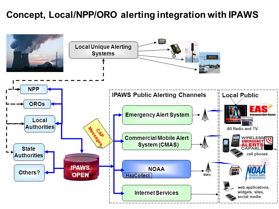 CAP Messages IPAWS Public Alerting Channels Concept, Local/NPP/ORO alerting integration with IPAWS cell phones web applications, widgets, sites, social media Emergency Alert System Commercial Mobile Alert System (CMAS) Internet Services NOAA HazCollect Local Authorities NWS IPAWS OPEN Local Unique Alerting Systems Local Public All Radio and TV Emergency NPP OROs State Authorities Others