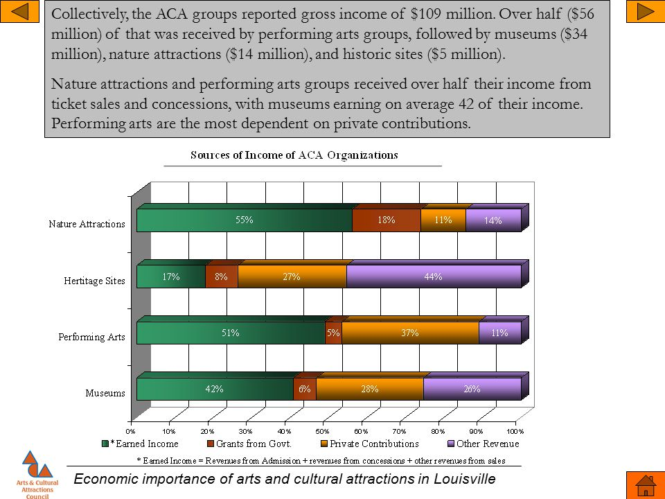 Economic importance of arts and cultural attractions in Louisville Collectively, the ACA groups reported gross income of $109 million. Over half ($56