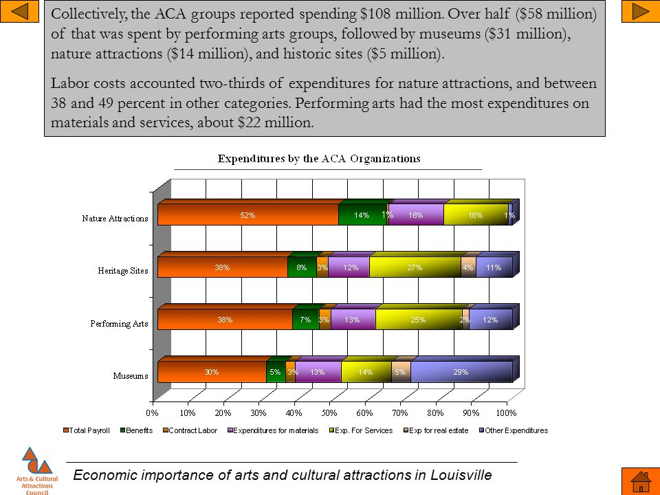 Economic importance of arts and cultural attractions in Louisville Collectively, the ACA groups reported spending $108 million.