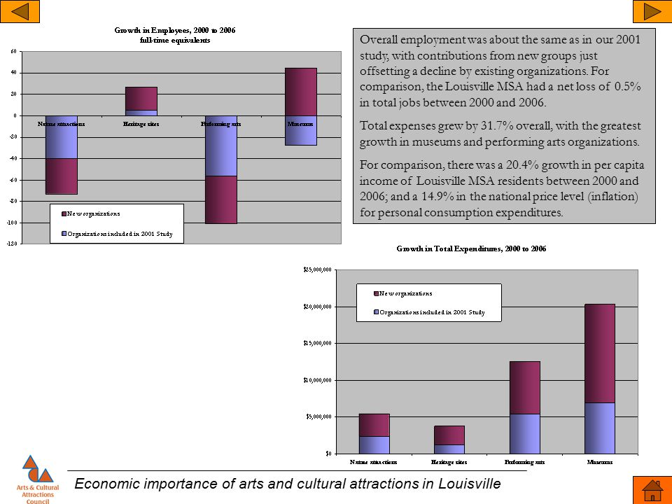 Economic importance of arts and cultural attractions in Louisville Overall employment was about the same as in our 2001 study, with contributions from new groups just offsetting a decline by existing organizations.