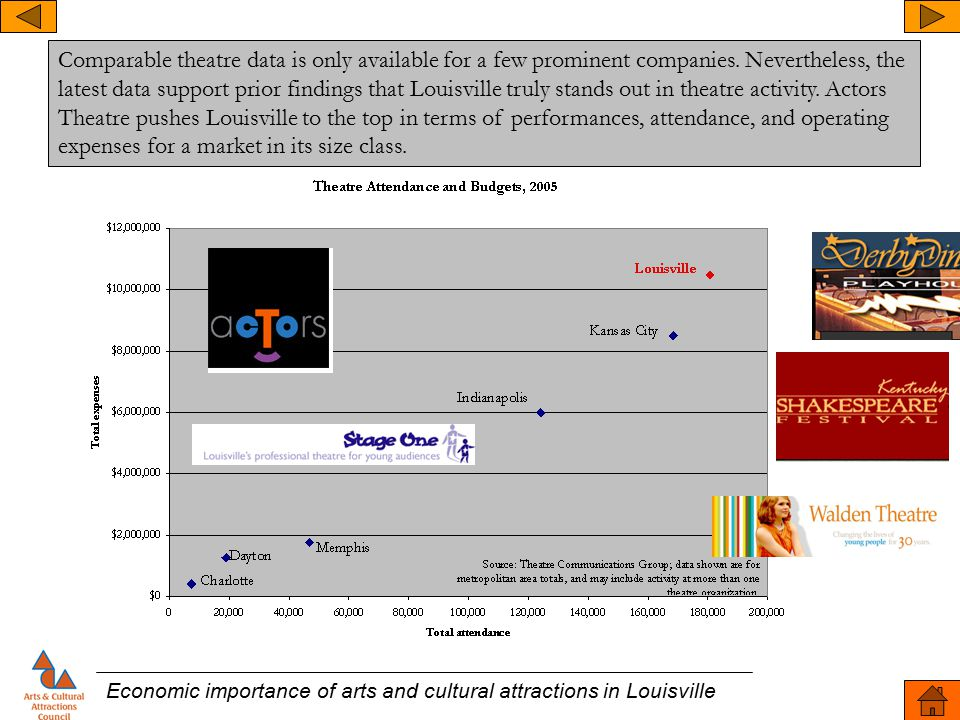 Economic importance of arts and cultural attractions in Louisville Comparable theatre data is only available for a few prominent companies. Neverthele