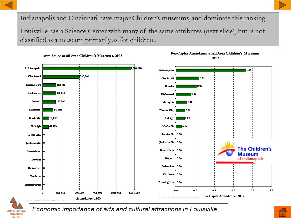 Economic importance of arts and cultural attractions in Louisville Indianapolis and Cincinnati have major Children's museums, and dominate this rankin