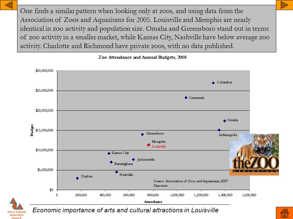 Economic importance of arts and cultural attractions in Louisville One finds a similar pattern when looking only at zoos, and using data from the Asso