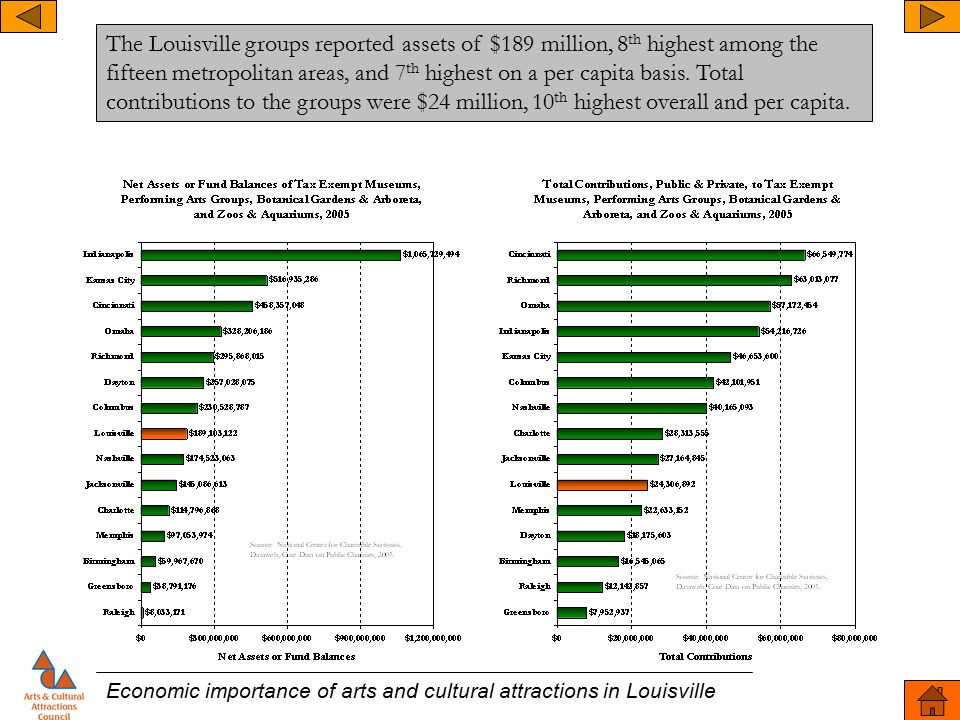 Economic importance of arts and cultural attractions in Louisville The Louisville groups reported assets of $189 million, 8 th highest among the fifteen metropolitan areas, and 7 th highest on a per capita basis.