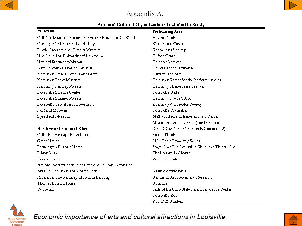 Economic importance of arts and cultural attractions in Louisville Appendix A.