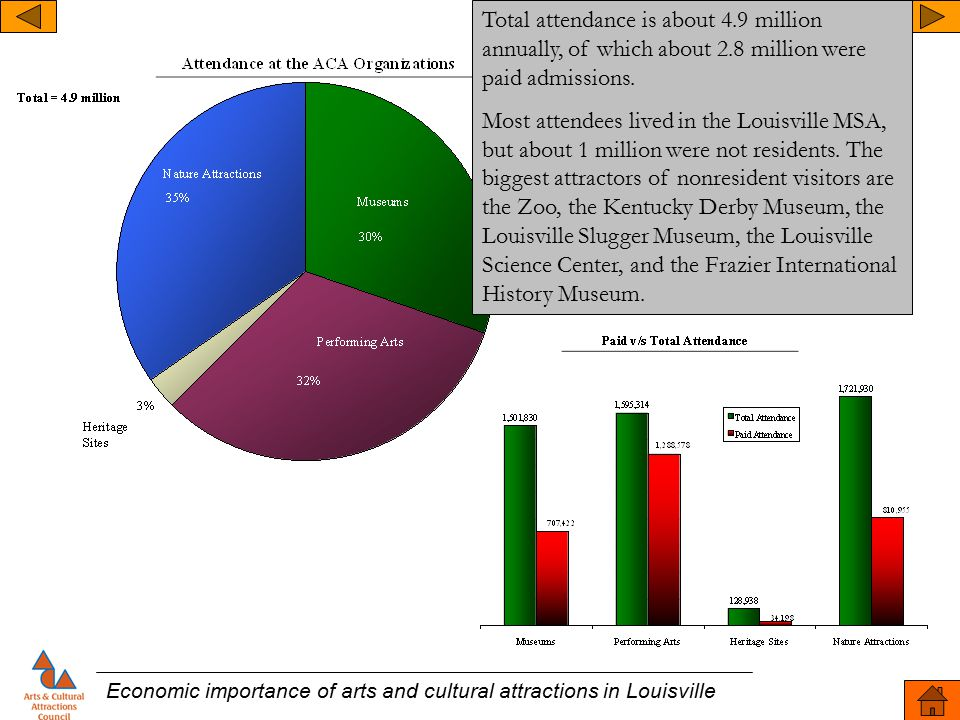 Economic importance of arts and cultural attractions in Louisville Total attendance is about 4.9 million annually, of which about 2.8 million were pai