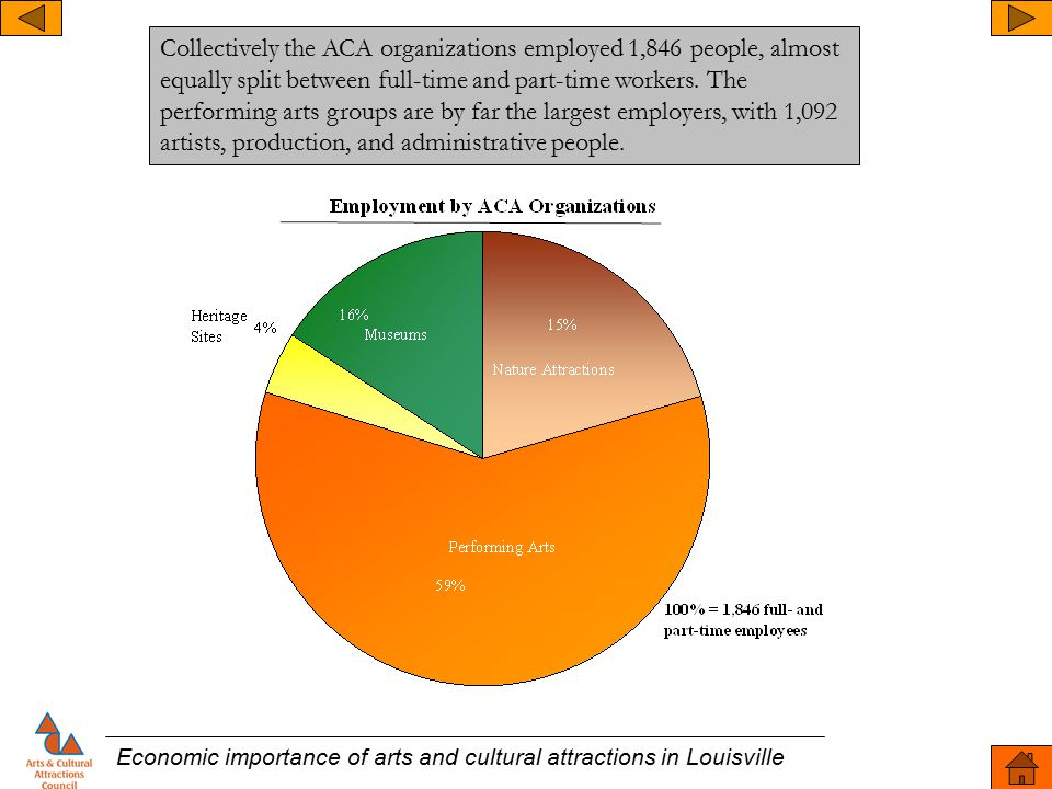Economic importance of arts and cultural attractions in Louisville Collectively the ACA organizations employed 1,846 people, almost equally split between full-time and part-time workers.
