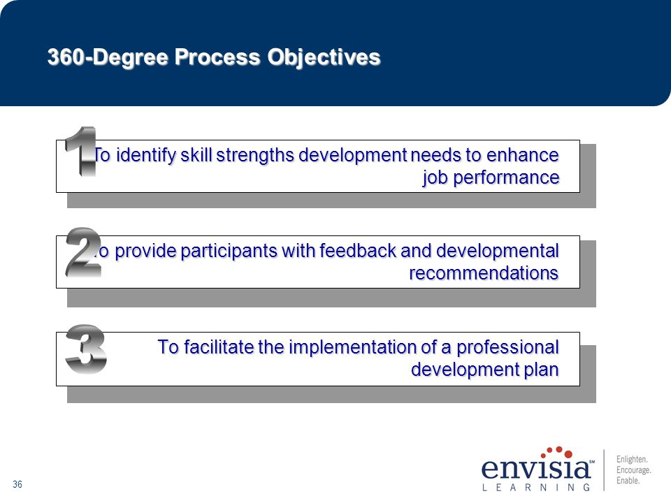 36 To facilitate the implementation of a professional development plan To identify skill strengths development needs to enhance job performance To provide participants with feedback and developmental recommendations 360-Degree Process Objectives