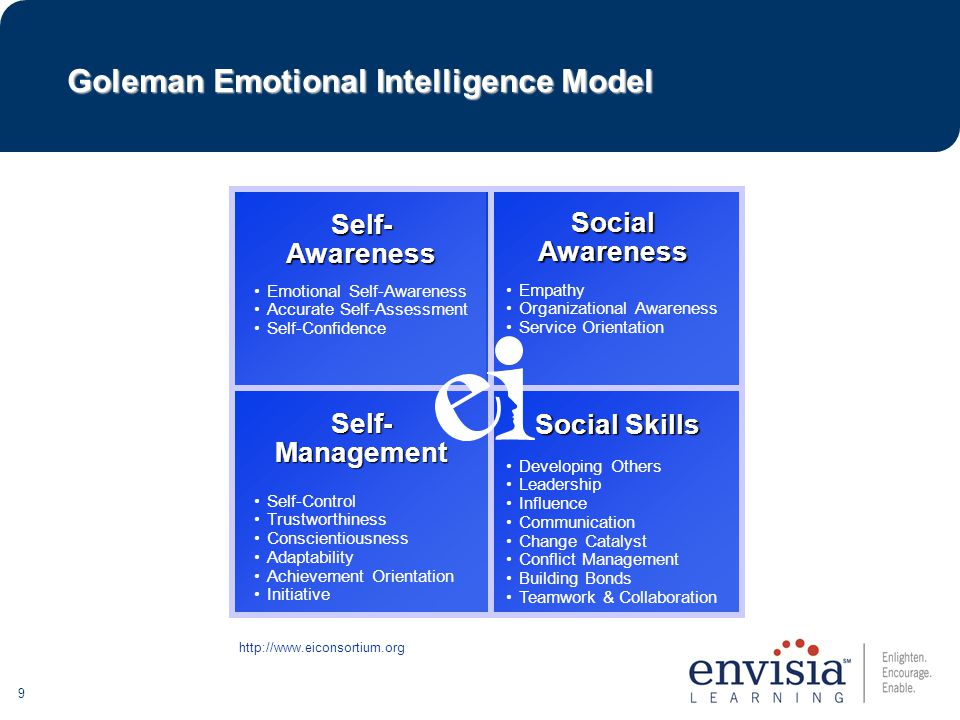 40 Emotional Intelligence View 360 Graphs: Self-Other Perceptions