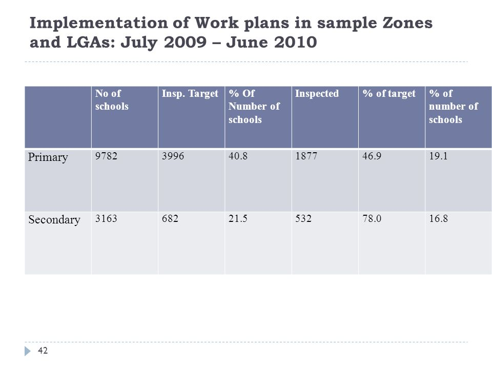 Implementation of Work plans in sample Zones and LGAs: July 2009 – June 2010 No of schools Insp.
