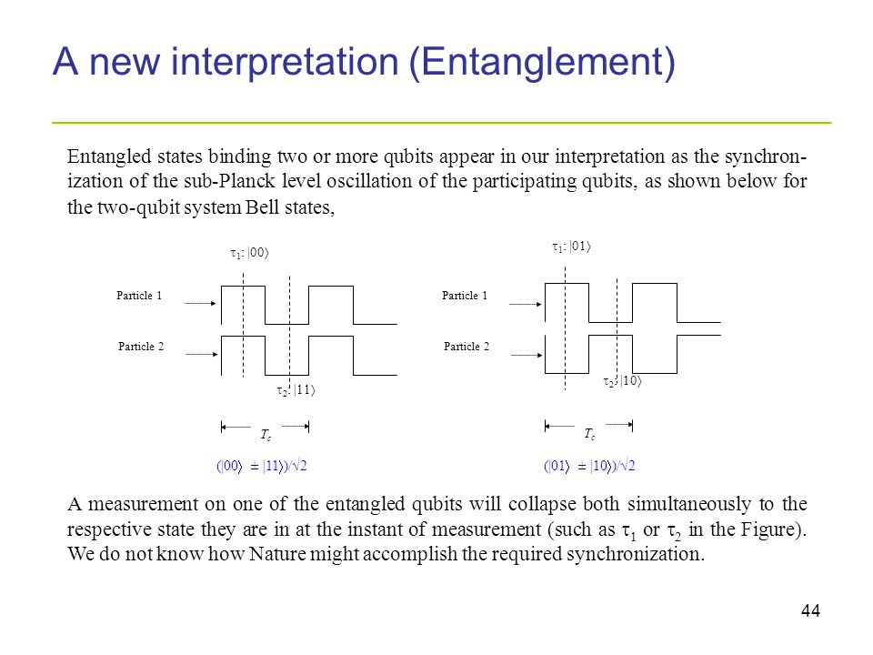 44 A new interpretation (Entanglement) _________________________________________ Entangled states binding two or more qubits appear in our interpretat
