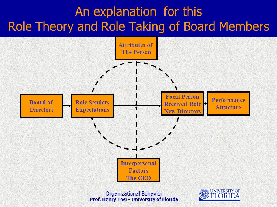 Organizational Behavior Prof. Henry Tosi - University of Florida An explanation for this Role Theory and Role Taking of Board Members Role Senders Exp