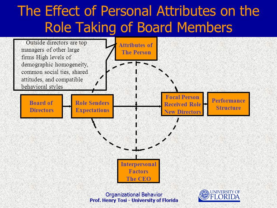 Organizational Behavior Prof. Henry Tosi - University of Florida The Effect of Personal Attributes on the Role Taking of Board Members Role Senders Ex