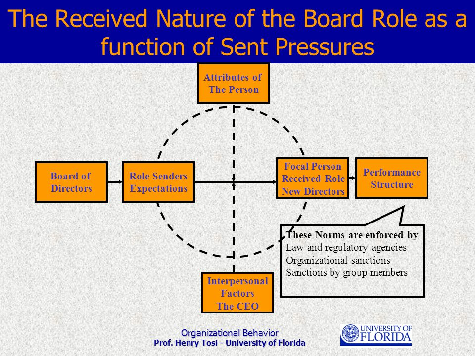 Organizational Behavior Prof. Henry Tosi - University of Florida The Received Nature of the Board Role as a function of Sent Pressures Role Senders Ex