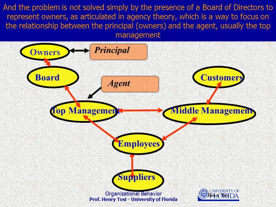 Organizational Behavior Prof.