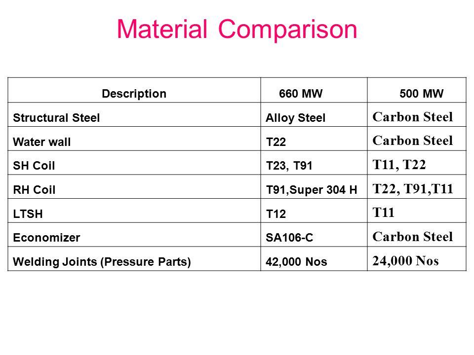Material Comparison Description 660 MW 500 MW Structural SteelAlloy Steel Carbon Steel Water wallT22 Carbon Steel SH CoilT23, T91 T11, T22 RH CoilT91,