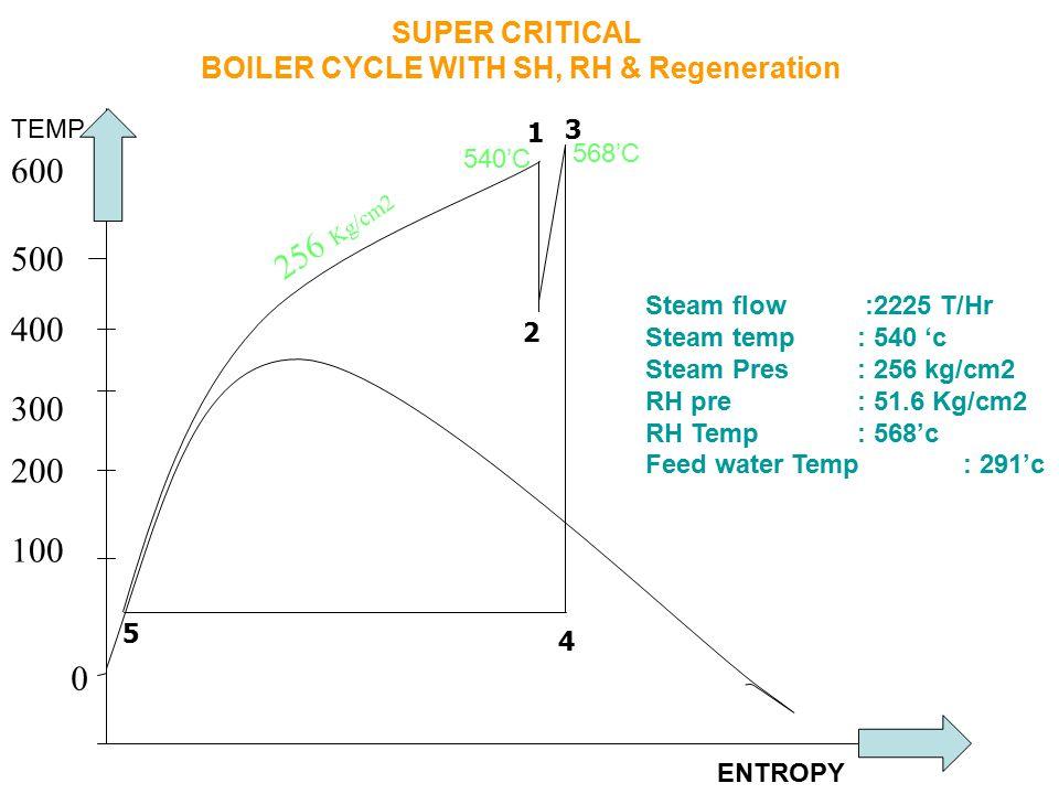 SUPER CRITICAL BOILER CYCLE WITH SH, RH & Regeneration Steam flow :2225 T/Hr Steam temp : 540 'c Steam Pres: 256 kg/cm2 RH pre : 51.6 Kg/cm2 RH Temp :