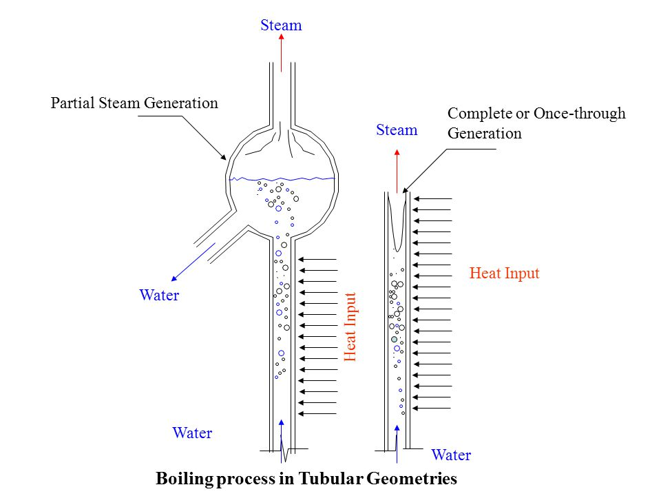 Boiling process in Tubular Geometries Heat Input Water Steam Partial Steam Generation Complete or Once-through Generation