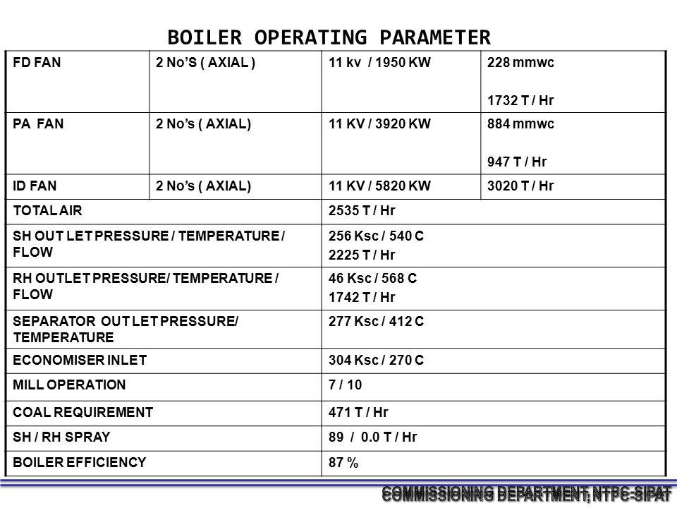 BOILER OPERATING PARAMETER FD FAN2 No'S ( AXIAL )11 kv / 1950 KW228 mmwc 1732 T / Hr PA FAN2 No's ( AXIAL)11 KV / 3920 KW884 mmwc 947 T / Hr ID FAN2 N
