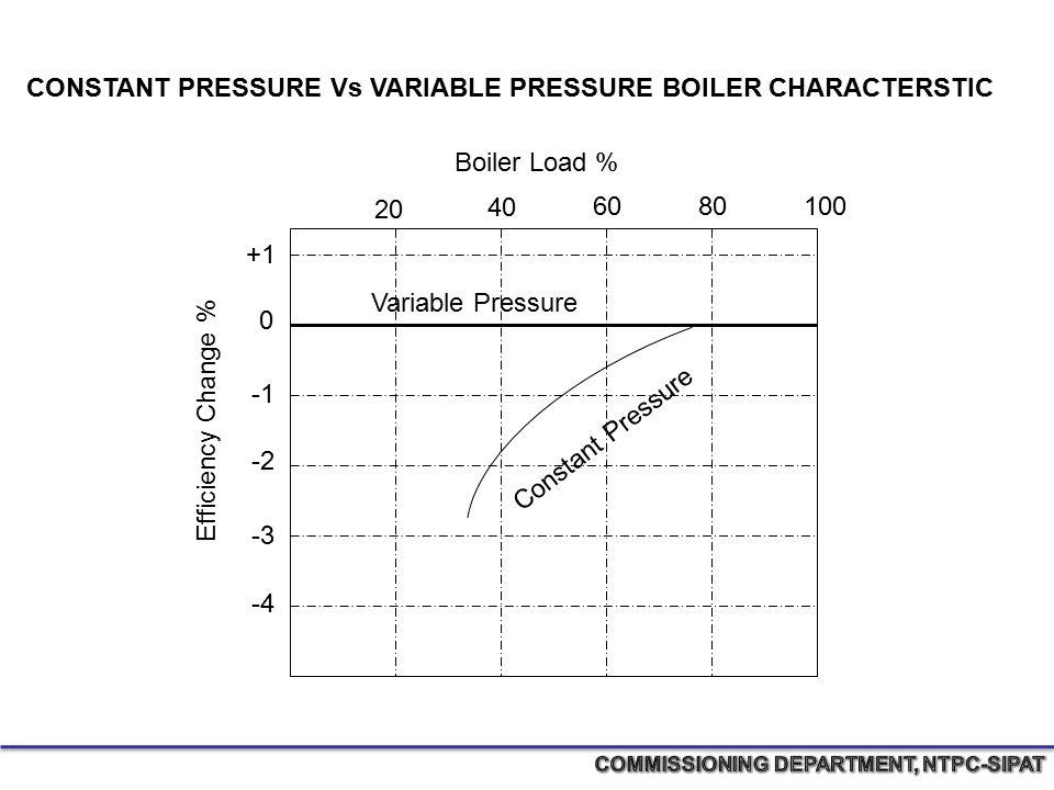 +1 0 -2 -3 -4 20 40 6080100 Efficiency Change % Boiler Load % Constant Pressure Variable Pressure CONSTANT PRESSURE Vs VARIABLE PRESSURE BOILER CHARAC
