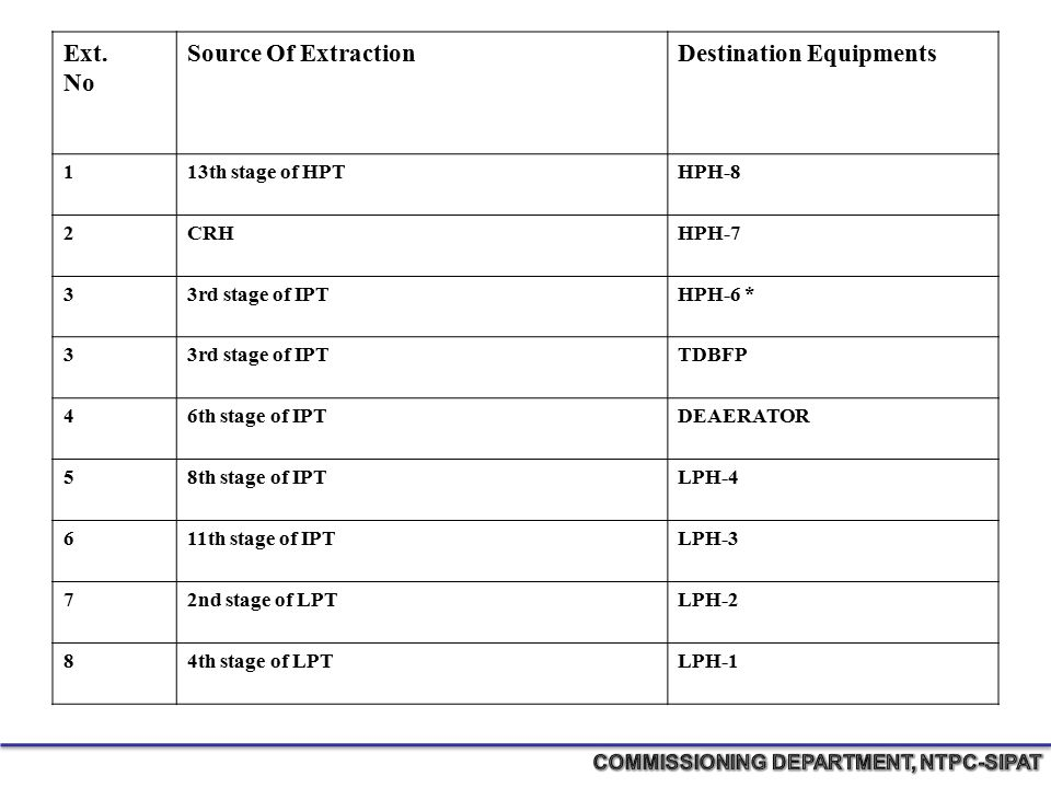 Ext. No Source Of ExtractionDestination Equipments 113th stage of HPTHPH-8 2CRHHPH-7 33rd stage of IPTHPH-6 * 33rd stage of IPTTDBFP 46th stage of IPT