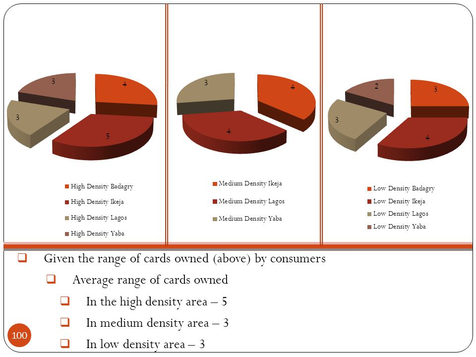  Given the range of cards owned (above) by consumers  Average range of cards owned  In the high density area – 5  In medium density area – 3  In low density area – 3 100