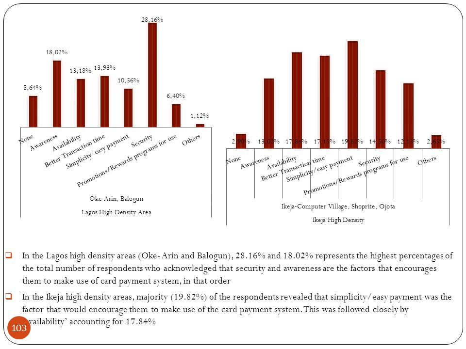  In the Lagos high density areas (Oke- Arin and Balogun), 28.16% and 18.02% represents the highest percentages of the total number of respondents who acknowledged that security and awareness are the factors that encourages them to make use of card payment system, in that order  In the Ikeja high density areas, majority (19.82%) of the respondents revealed that simplicity/easy payment was the factor that would encourage them to make use of the card payment system.