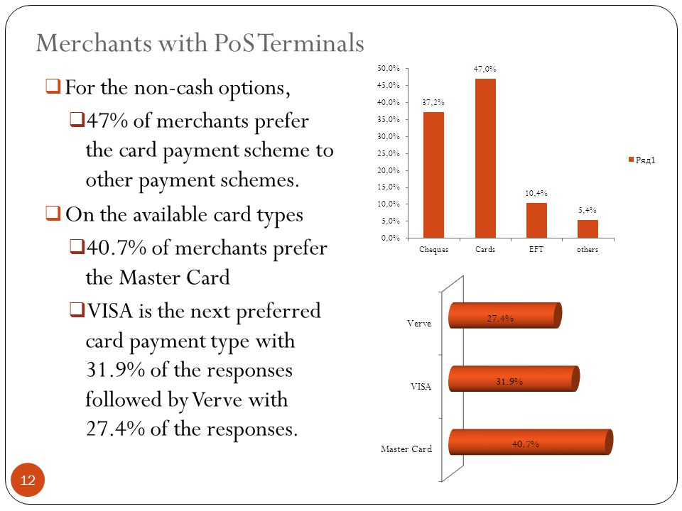  For the non-cash options,  47% of merchants prefer the card payment scheme to other payment schemes.