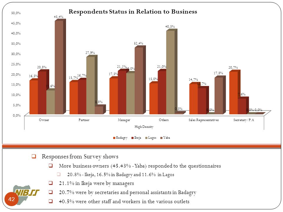  Responses from Survey shows  More business owners (45.43% - Yaba) responded to the questionnaires  20.8% - Ikeja, 16.5% in Badagry and 11.6% in Lagos  21.1% in Ikeja were by managers  20.7% were by secretaries and personal assistants in Badagry  40.5% were other staff and workers in the various outlets Respondents Status in Relation to Business 42