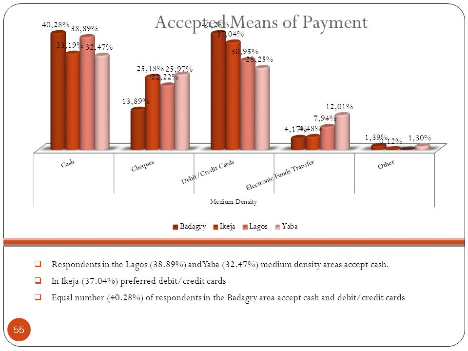  Respondents in the Lagos (38.89%) and Yaba (32.47%) medium density areas accept cash.