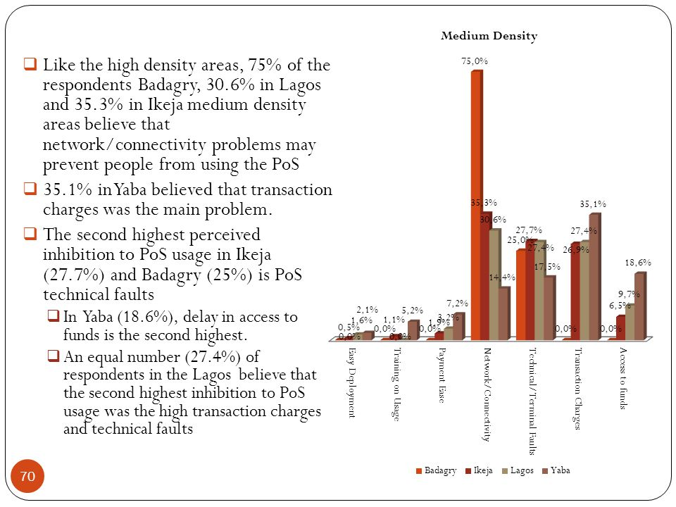  Like the high density areas, 75% of the respondents Badagry, 30.6% in Lagos and 35.3% in Ikeja medium density areas believe that network/connectivity problems may prevent people from using the PoS  35.1% in Yaba believed that transaction charges was the main problem.